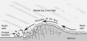 Compressed glacial ice and debris crashes into and over mountain bedrock
